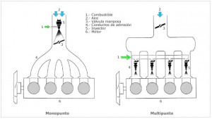 curso inyección gasolina madrid