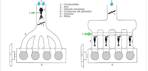 Apuntes de mecánica: punto 7 inyección